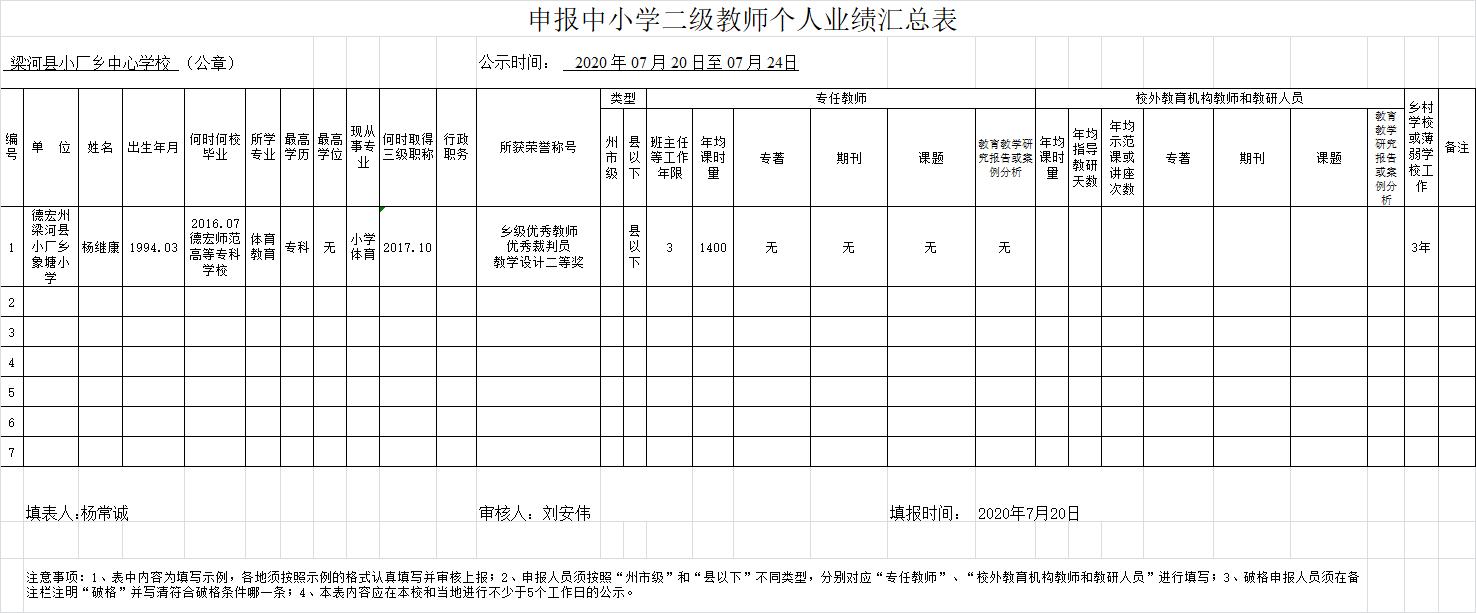 梁河县小厂乡中心学校关于杨继康等1名教师申报二级教师职称个人业绩公示